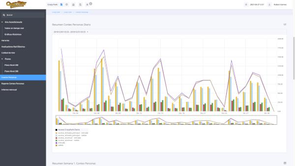 Gráfico de estudio de afluencia de publico durante todos los días de un mes